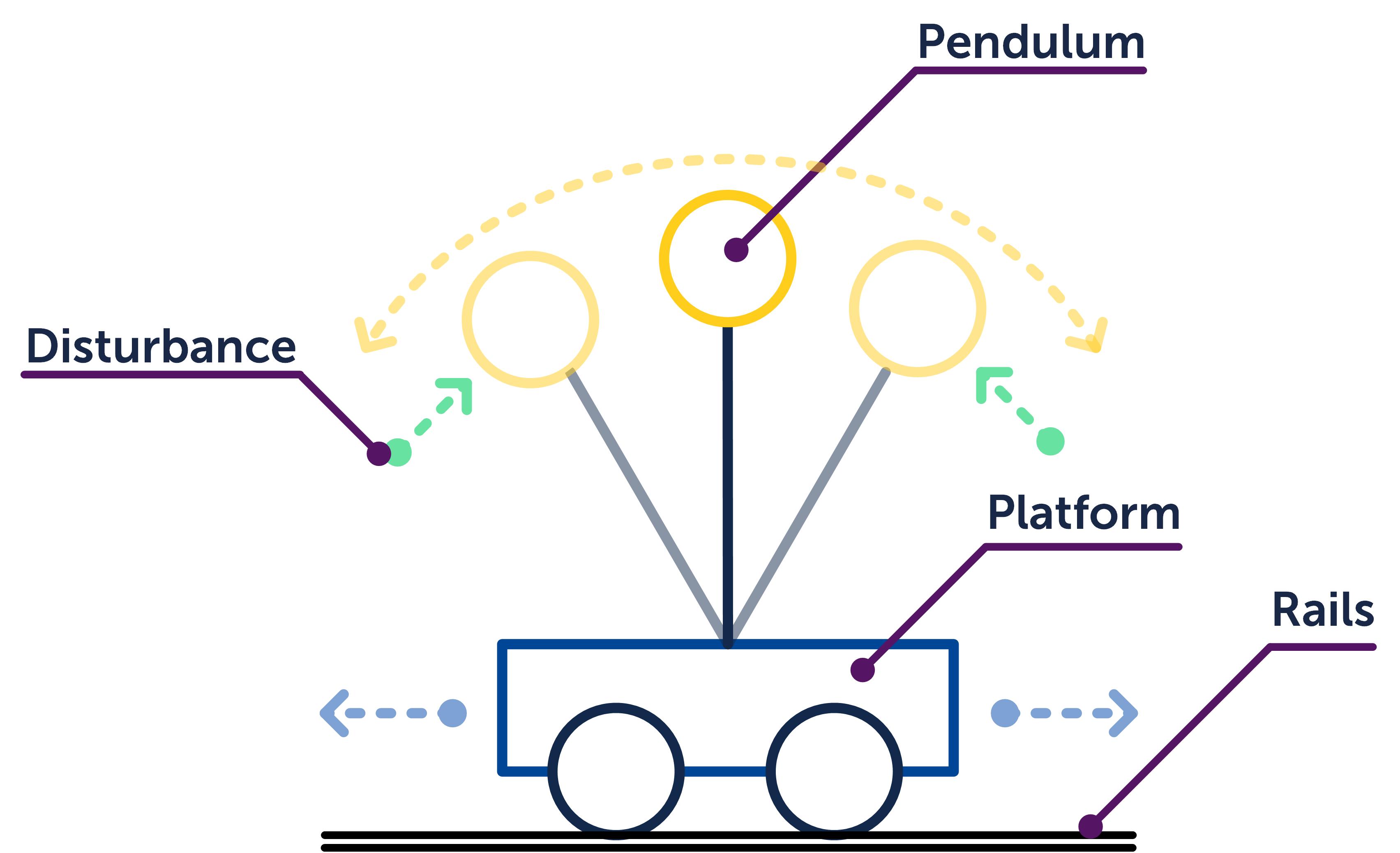 org.fortiss.af3.rcp.help/html/gettingStarted/img/inverted-pendulum_illustration.png